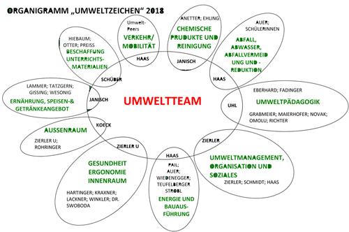 umweltteam_organigramm_2018